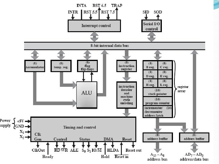 evolution of microprocessors