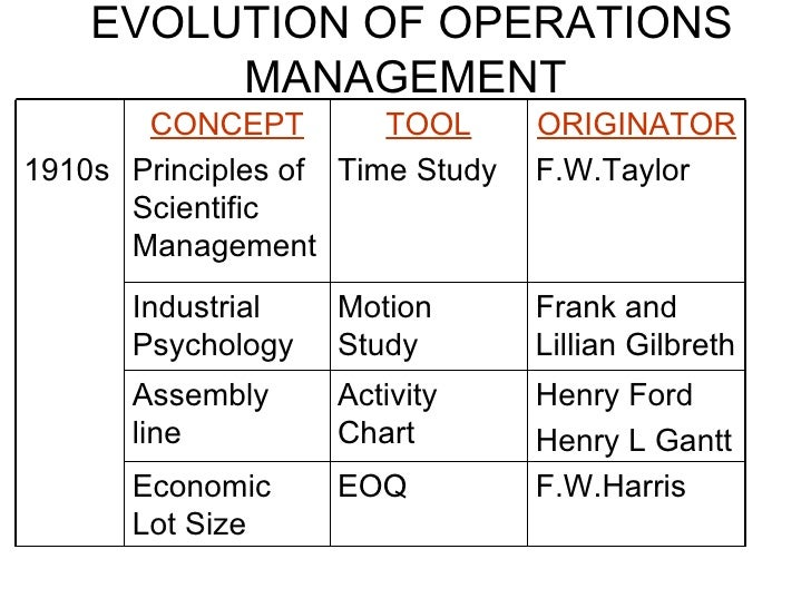 EVOLUTION OF OPERATIONS MANAGEMENT EOQ F.W.Harris Economic Lot Size  Henry Ford Henry L Gantt Activity Chart Assembly line...