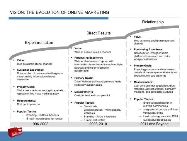 Direct Results 2003-2010 2011 and Beyond Experimentation  Value: Web as a promotional channel  Customer Experience Consu...
