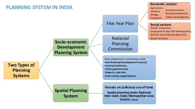 decentralized planning in india Understanding health inequity in a decentralized health system of kerala, india background: decentralization has the process of decentralized planning.