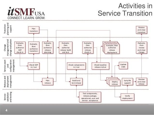 Evolution Of Service Transition