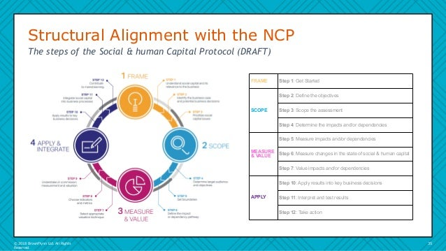 The Evolution of Social and Human Capital Management and Disclosure -…