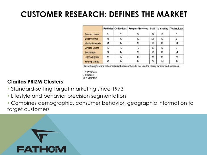 CUSTOMER RESEARCH: DEFINES THE MARKET