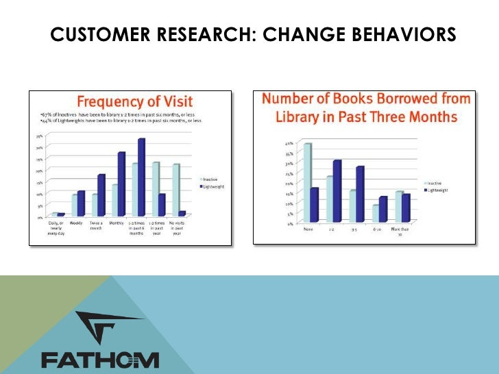 CUSTOMER RESEARCH: CHANGE BEHAVIORS               • Increase usageStrategy for   • Target users in the sweet spotOccasiona...