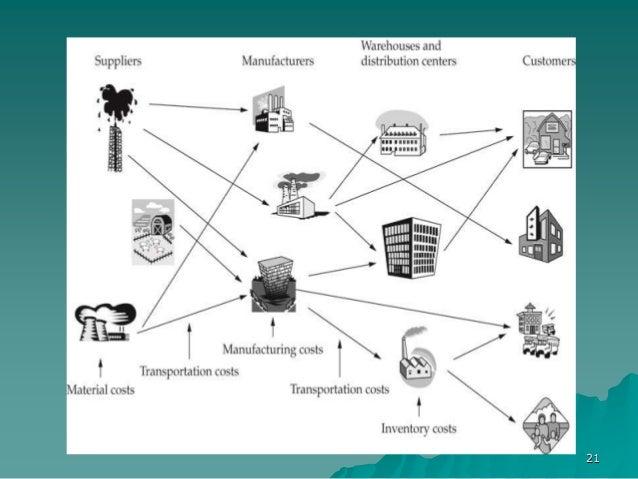 evolution of strategic management pdf
