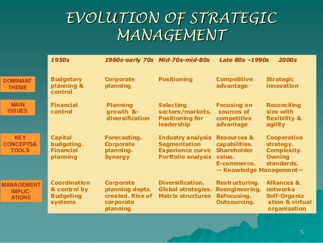 summary of evolution of management Classical approach: brief overview scientific management: contribution of  taylor (principles of scientific management, managerial practices.