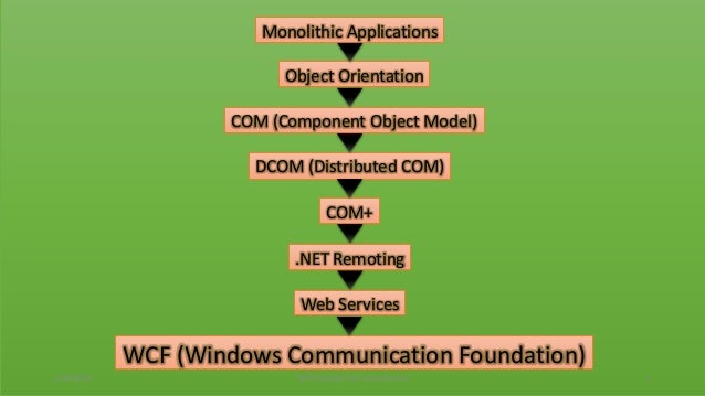 COM (Component Object Model)DCOM (Distributed COM)COM+.NET RemotingWeb ServicesWCF (Windows Communication Foundation)Objec...