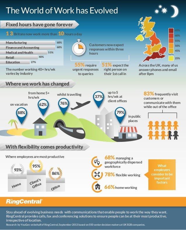 The World of Work has Evolved Fixed hours have gone forever 65%  1/3 Britons now work more than 10 hours a day Manufacturi...