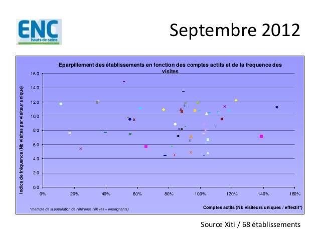 Septembre 20120.02.04.06.08.010.012.014.016.00% 20% 40% 60% 80% 100% 120% 140% 160%Indicedefréquence(Nbvisitesparvisiteuru...