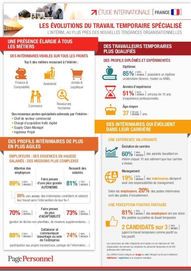 Les conclusions de cette infographie sont basées sur les réponses de 108 responsables recrutement qui emploient du personn...