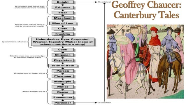an overview of the millers tale a personal story in the canterbury tales by geoffrey chaucer The canterbury tales geoffrey chaucer buy  (chaucer's tale of sir topaz)  about the canterbury tales character list summary and.
