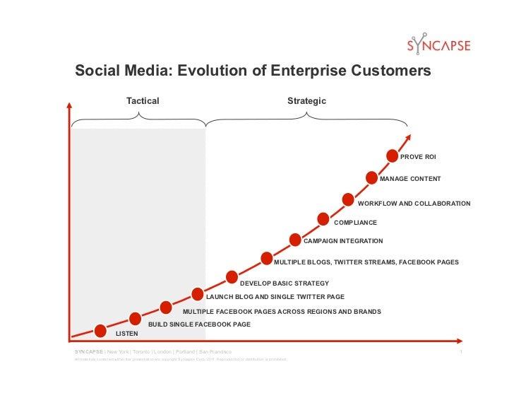 Social Media: Evolution of Enterprise Customers                              Tactical                                     ...