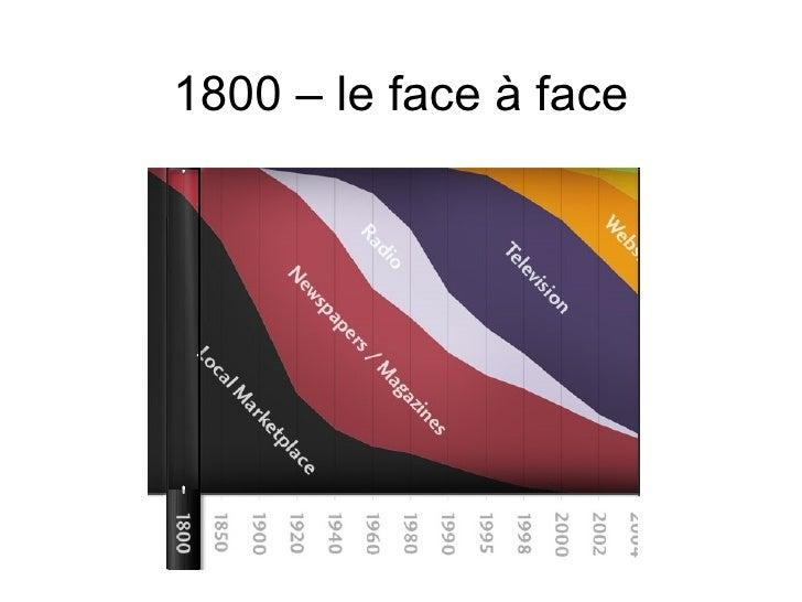 1800 – le face à face