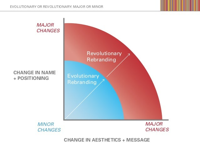 evolution vs revolution Evolution vs revolution i use the term evolution as opposed to revolution to refer to the digital industrial transformation that is occurring in the automotive.