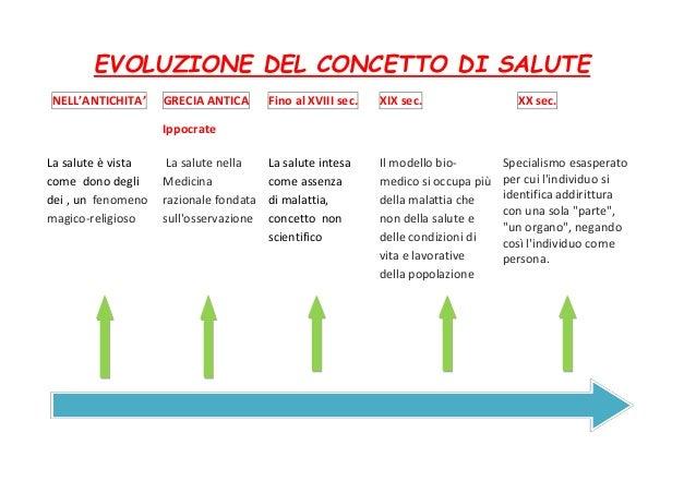 EVOLUZIONE DEL CONCETTO DI SALUTE NELL'ANTICHITA' GRECIA ANTICA Ippocrate Fino al XVIII sec. XIX sec. XX sec. La salute è ...