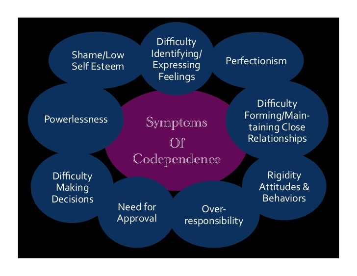 """codependency family and co dependency this condition """"codependency can be difficult to change alone as codependent behaviors are often learned early on and reinforced over many years resolving codependency can improve relationships, decrease anxiety and depression, and improve self- esteem,"""" erica holtz, a huntingdon valley, pennsylvania marriage and family."""