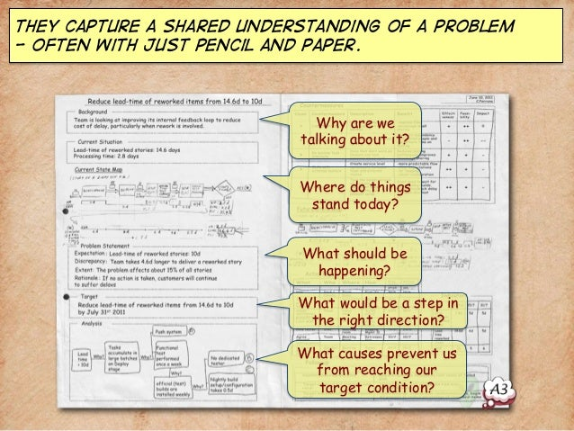 They capture a shared understanding of a problem  - often with just pencil and paper.  Why are we  talking about it?  Wher...