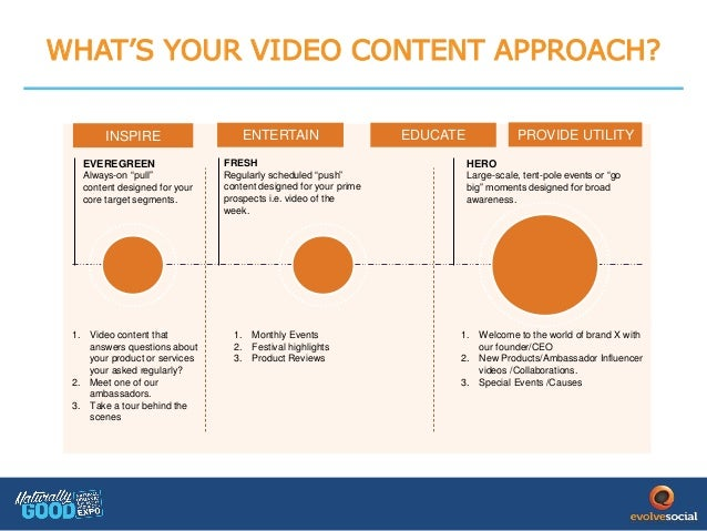 HOW TO MEASURE SUCCESS ...  sc 1 st  SlideShare & Why you need a video first marketing strategy