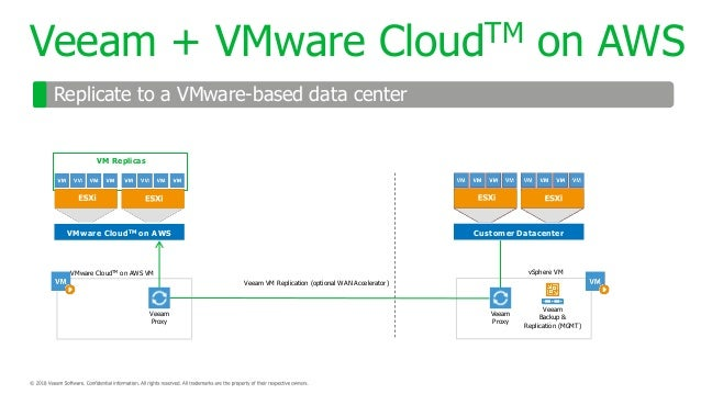 Evolving Your Backup Strategy with Veeam and AWS - DEM06