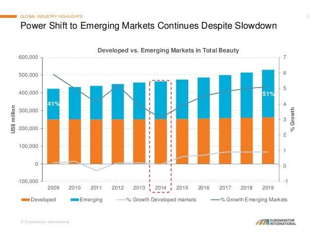 China skin care market