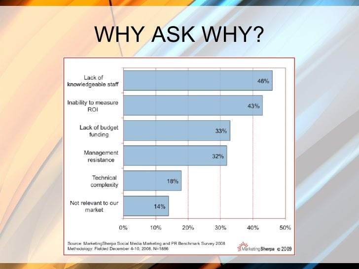 Evolving Your Business With Social Media Slide 2
