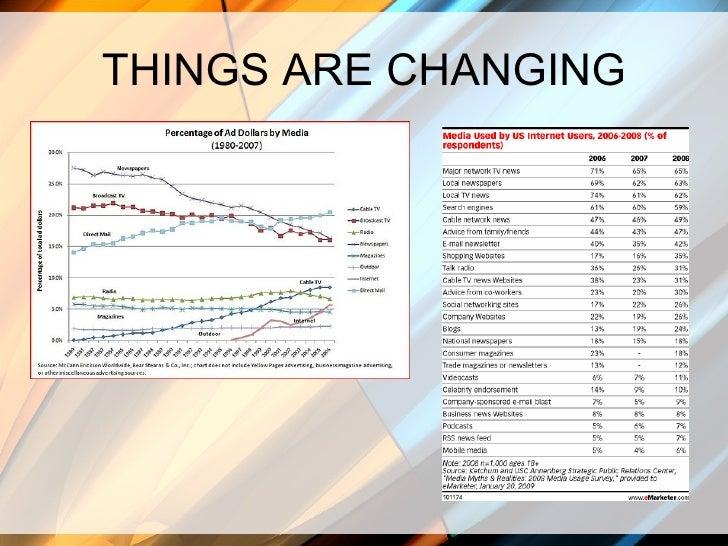 Evolving Your Business With Social Media Slide 3