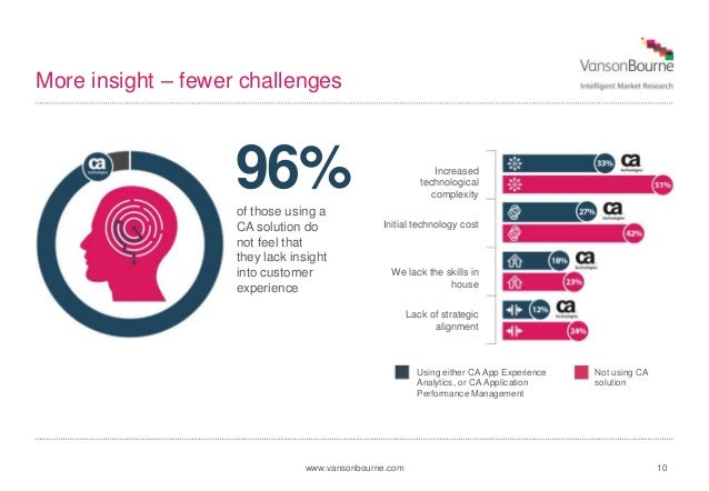 www.vansonbourne.com 10 More insight – fewer challenges 96%of those using a CA solution do not feel that they lack insight...