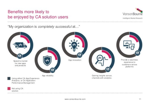 www.vansonbourne.com Benefits more likely to be enjoyed by CA solution users 11 Speed to market for new apps and products ...
