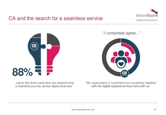 www.vansonbourne.com CA and the search for a seamless service 12 88% …agree that their customers are experiencing a seamle...