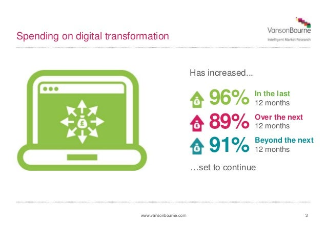 www.vansonbourne.com 3 Spending on digital transformation In the last 12 months96% Has increased... 89% 91% …set to contin...