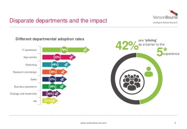 www.vansonbourne.com 5 Disparate departments and the impact Different departmental adoption rates 5* see 'siloing' as a ba...