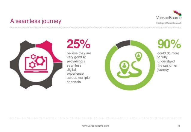 www.vansonbourne.com A seamless journey 8 25% believe they are very good at providing a seamless digital experience across...