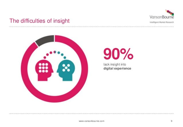 www.vansonbourne.com The difficulties of insight 9 90%lack insight into digital experience