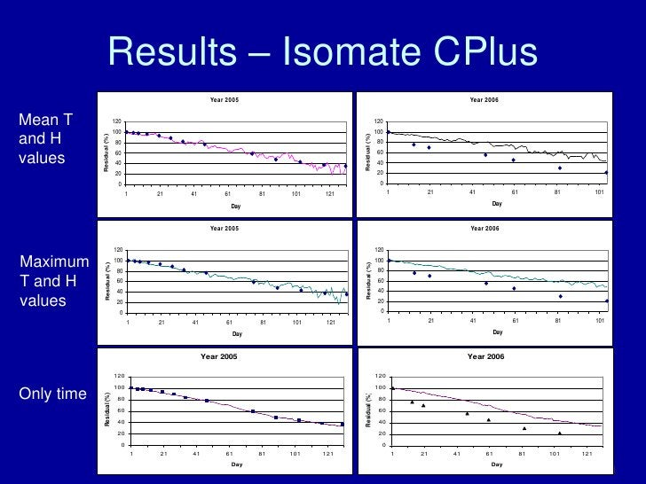 Results – Isomate CPlus                                                                                                   ...