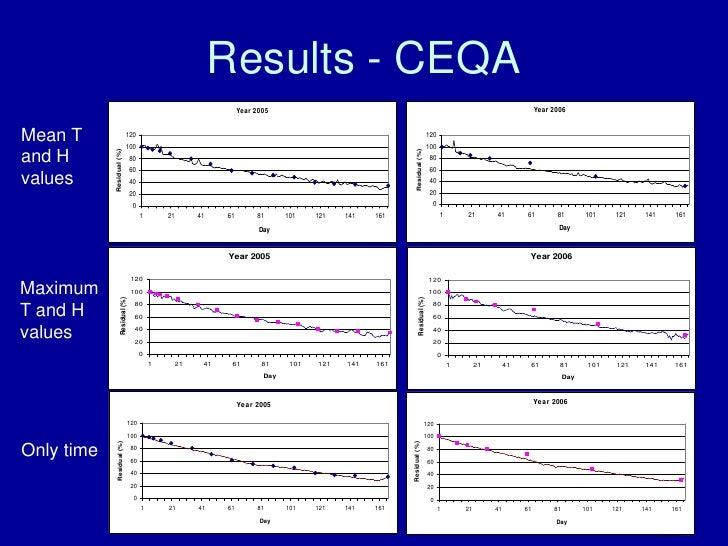Results - CEQA                                                                                                            ...