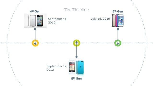Evolution Timeline of Ipod Touch