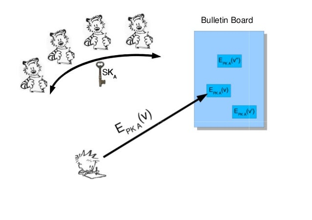 Electronic Voting in the Standard Model Slide 2