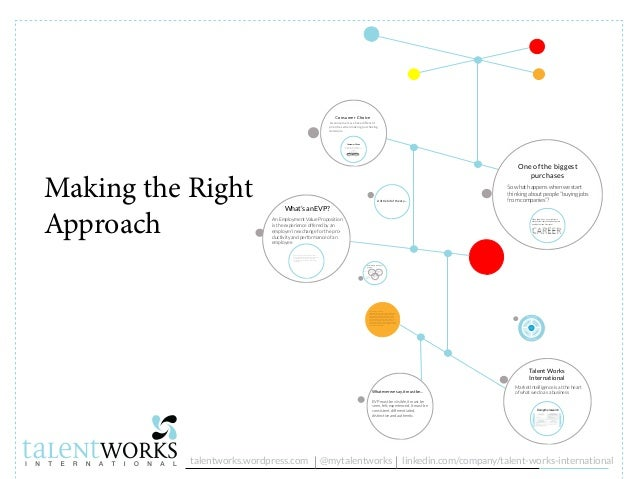 Making the Right Approach Employee Perspective Employer Perspective Employees' connection with the EVP determines their le...