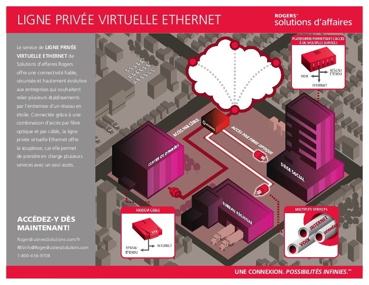 LIGNE PRIVÉE VIRTUELLE ETHERNETLe service de LIGNE PRIVÉEVIRTUELLE ETHERNET deSolutions d'affaires Rogersoffre une connect...