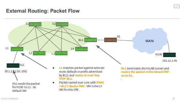 Operationalizing EVPN in the Data Center: Part 2