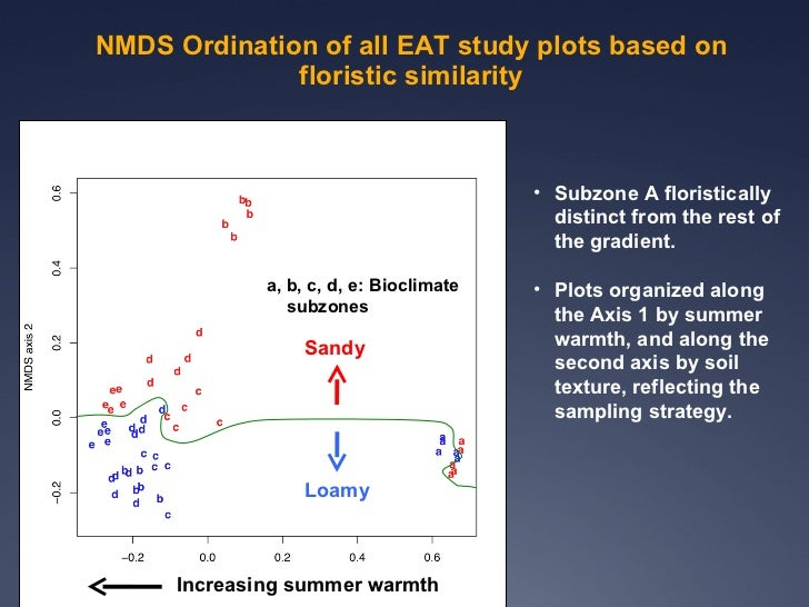 Evs2011 talk two_transects20110404(3)