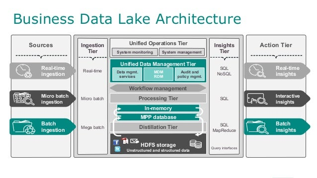 emc world 2014 breakout: move to the business data lake – not as hard…