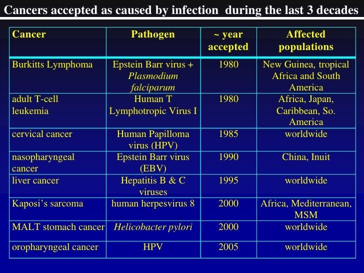 evolution of infectious disease ewald paul w
