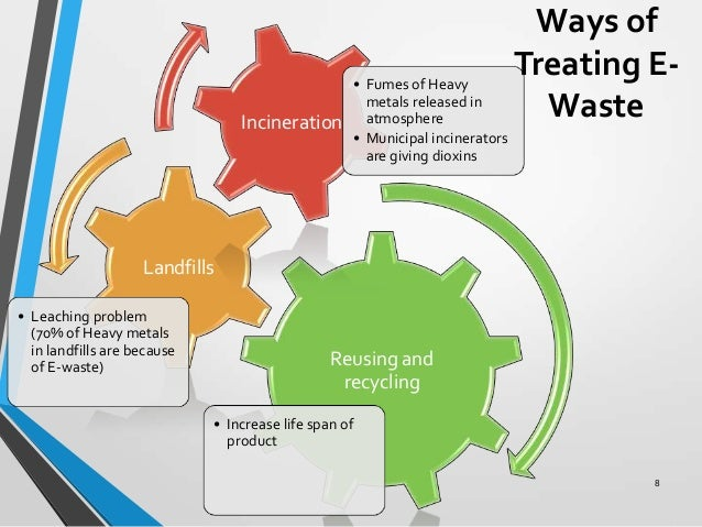e waste management Environment Diagram