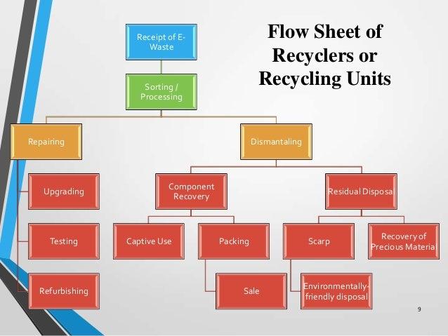 e waste management concrete waste block forms e waste block diagram #10