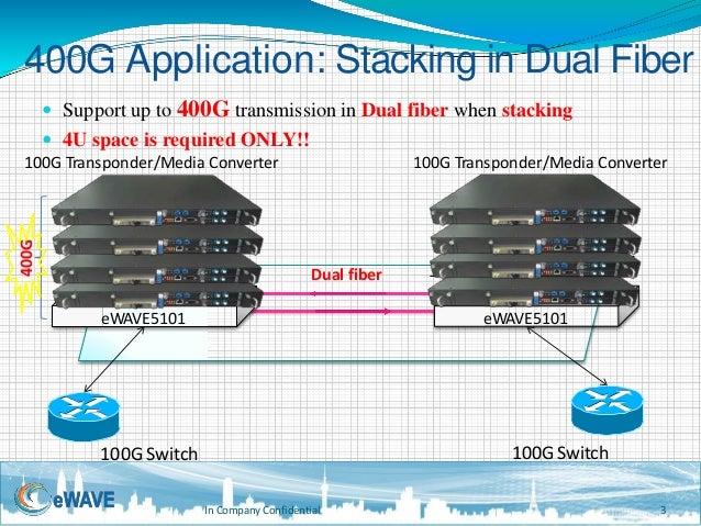 eWAVE5101 - 400g stacking dual fiber
