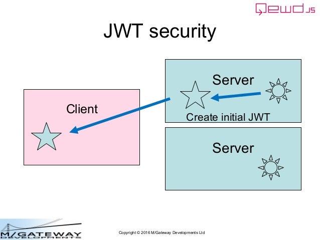 Copyright © 2016 M/Gateway Developments Ltd JWT security Server Client Server Create initial JWT
