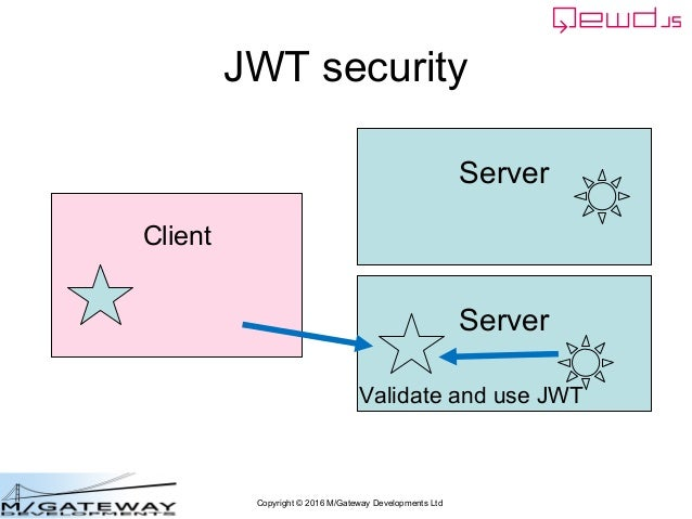 Copyright © 2016 M/Gateway Developments Ltd JWT security Server Client Server Validate and use JWT