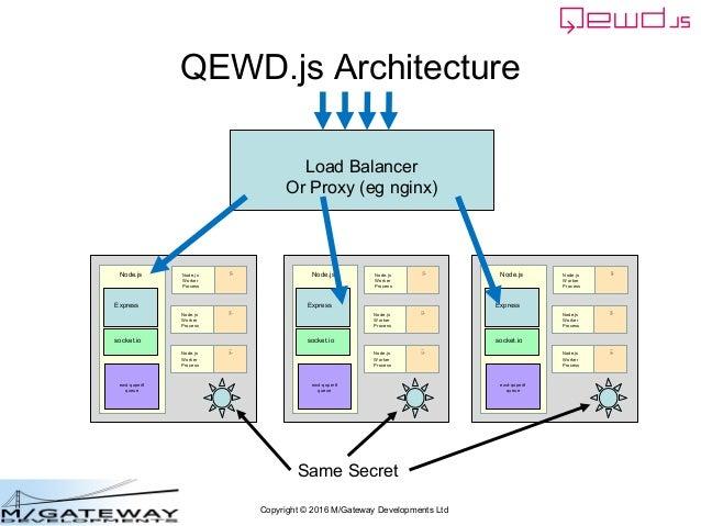 Copyright © 2016 M/Gateway Developments Ltd QEWD.js Architecture ewd-qoper8 queue Express Node.js socket.io Cache GT.M, Yo...