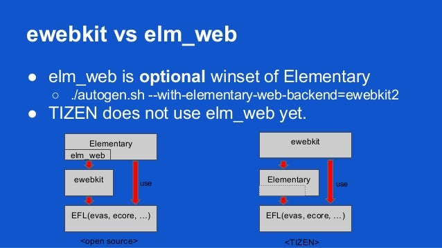 Ewebkit basic (Web rendering enging of EFL)
